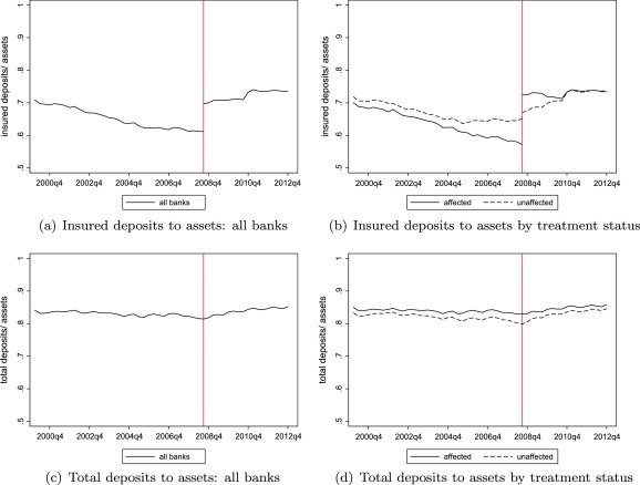 How Do Insured Deposits Affect Bank Risk Evidence From The 2008