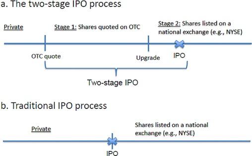Process of otc ipo