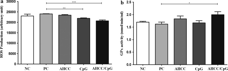 Therapeutic effect of Active Hexose-Correlated Compound (AHCC