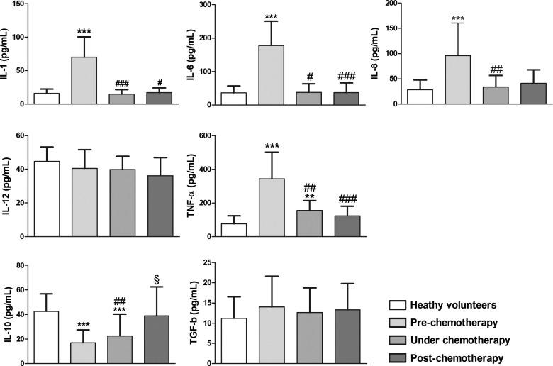 Elevated serum levels of proinflammatory cytokines