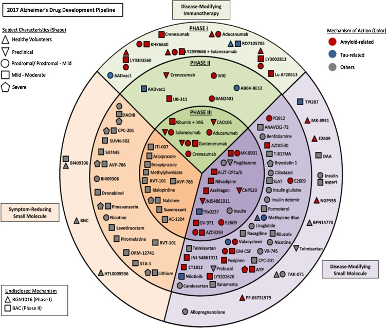 Precision pharmacology for Alzheimer's disease - ScienceDirect