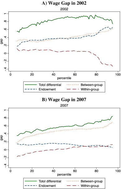 Glass ceiling effect in urban China: Wage inequality of