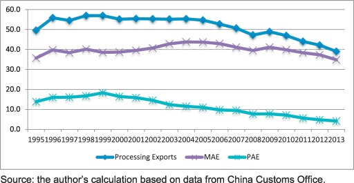 Rising wages, yuan's appreciation and China's processing