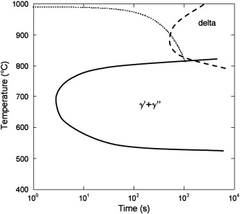 Some features of anisothermal solid state transformations in alloy cct curve solid line of alloy 718 according to slama and cizeron sla97b cooling schedule of an alloy cooled at 10 cmin from 990 c dotted line and ccuart Images