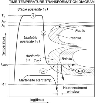 In situ measurement of phase transformation kinetics in austempered schematic ttt diagram of the adi heat treatment ccuart Gallery