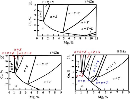 Al Zn Mg Cu Phase Diagram Diy Enthusiasts Wiring Diagrams