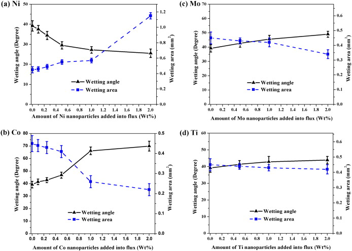 1 s2.0 S1044580314002940 gr5 effects of metallic nanoparticle doped flux on the interfacial  at bayanpartner.co