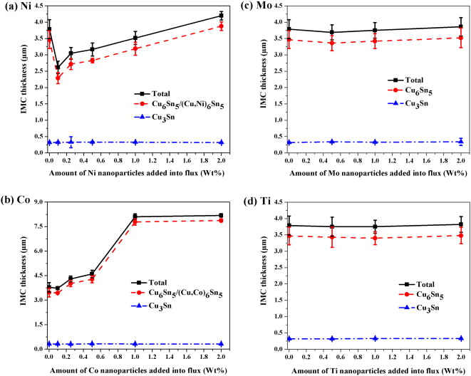 1 s2.0 S1044580314002940 gr9 effects of metallic nanoparticle doped flux on the interfacial  at bayanpartner.co