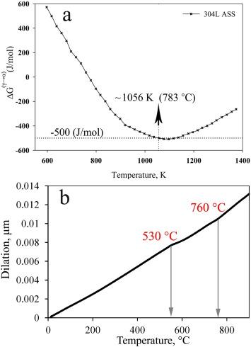 Nano/ultrafine grained austenitic stainless steel through