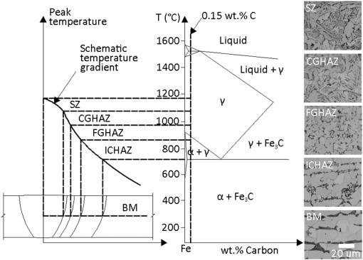 Phase diagram inconel 625 house wiring diagram symbols microstructural characterisation of friction stir welding joints of rh sciencedirect com hastelloy phases diagrams nickel chromium iron phase diagram ccuart Gallery