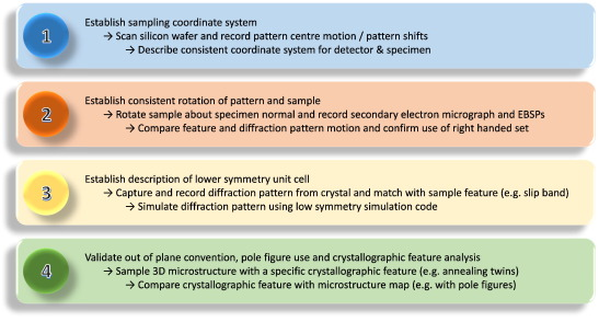 Tutorial: Crystal orientations and EBSD — Or which way is up