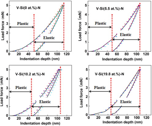 Structure And Properties Of Si Implanted Vn Coatings Prepared By Rf