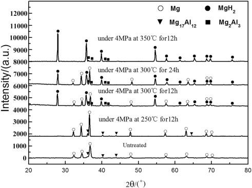 Formation and mechanism of nanocrystalline AZ91 powders