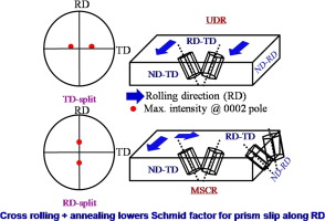 Effect of rolling mode and annealing temperature on microstructure