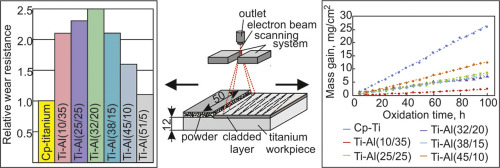 Formation of Ti-Al intermetallics on a surface of titanium by non