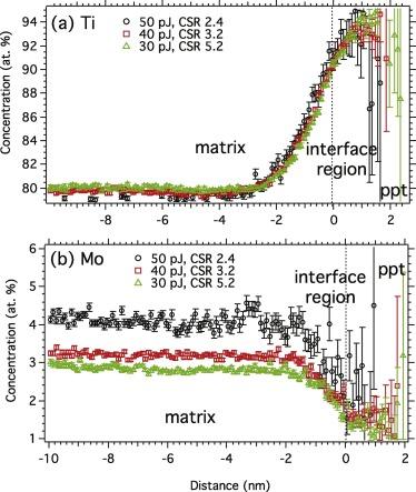 Characterizing nanoscale precipitation in a titanium alloy