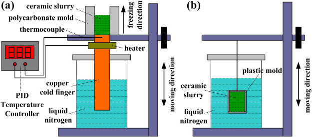 Effect of freeze speed on the microstructure and damage-tolerance