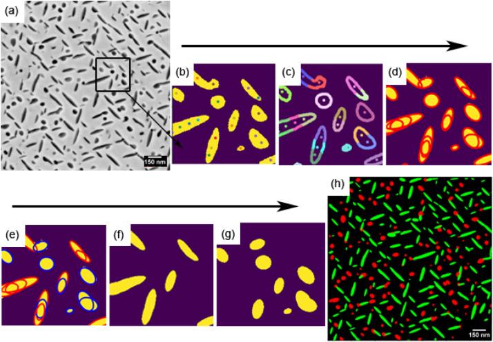 Characterization of nanoscale precipitates in superalloy 718