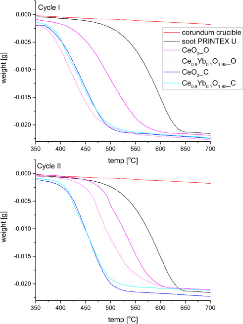 Catalysis by shapely nanocrystals of the Ce1−xYbxO2−x/2