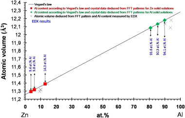 Atomic scale characterization of a pure Al – galvanized