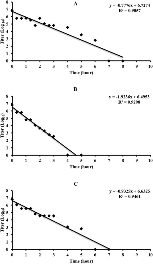 Comparison of different inactivation methods on the stability of
