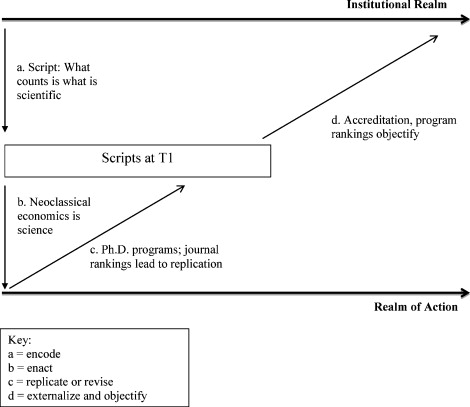 Inducing structural change in academic accounting research an application of barley and tolberts 1997 institutional change model to accounting research fandeluxe Image collections
