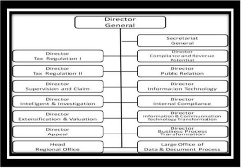 post bureaucratic structure