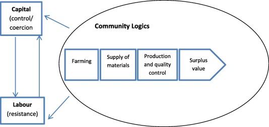 The appearance of community logics in management accounting ... on