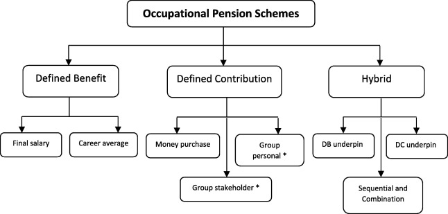 The UK pensions landscape – A critique of the role of