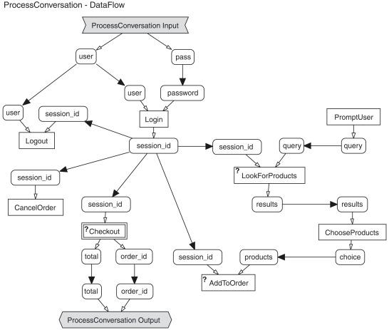 the jopera visual position language sciencedirect Technical Writer Resume Sample download full size image