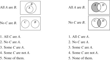 Towards explaining the cognitive efficacy of euler diagrams in examples of syllogistic reasoning tasks with euler diagrams left and venn diagrams right the correct answer is no c are a ccuart Choice Image