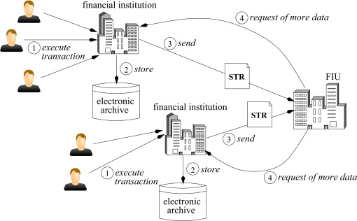 Network visualization for financial crime detection - ScienceDirect
