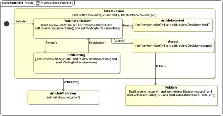 Consistency of uml class object and statechart diagrams using consistency of uml class object and statechart diagrams using ontology reasoners sciencedirect ccuart Gallery