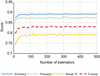 Cross-covariance-based features for speech classification in