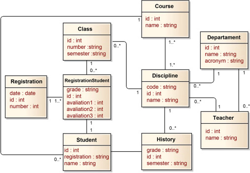 User interfaces metamodel based on graphs sciencedirect registration system class diagram ccuart Choice Image