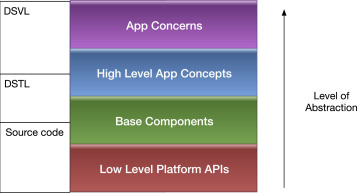 Supporting multi-view development for mobile applications