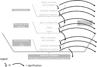 The semiotics of configurations for the immanent design of