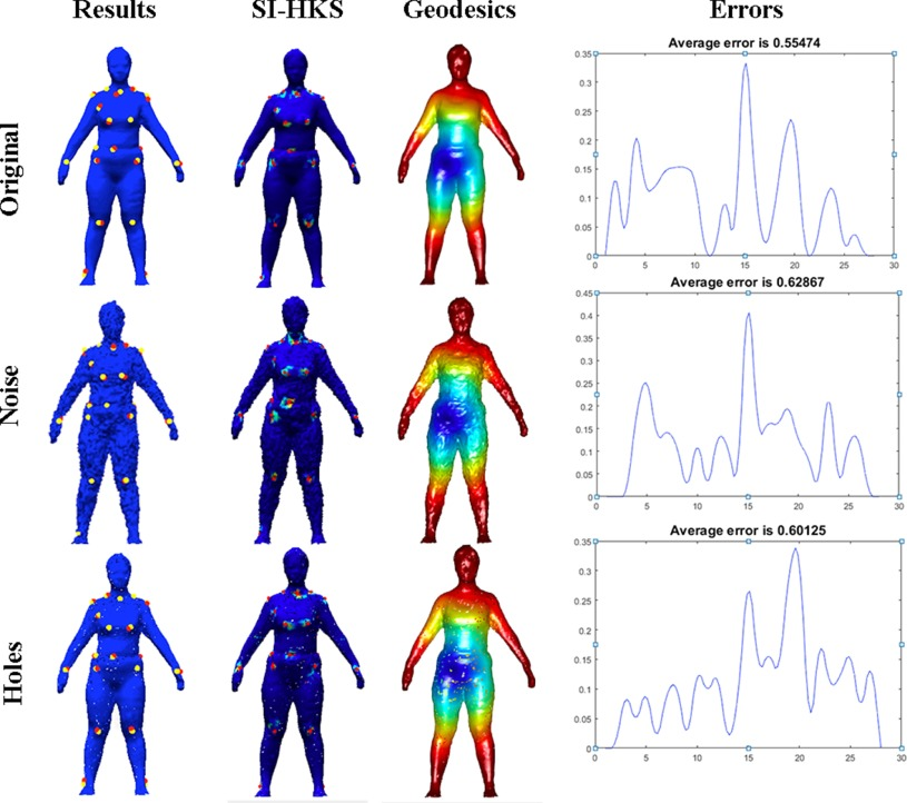 Automatic human body feature extraction and personal size