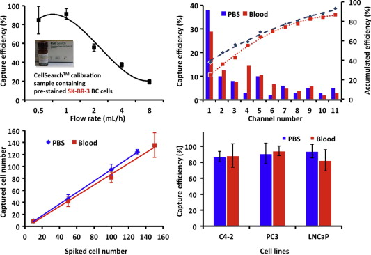 NanoVelcro Chip for CTC enumeration in prostate cancer patients