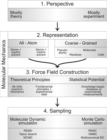 Coarse Grained Modeling Of Rna 3d Structure Sciencedirect