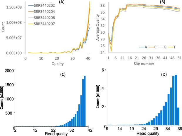 RNA-Seq approach for accurate characterization of splicing