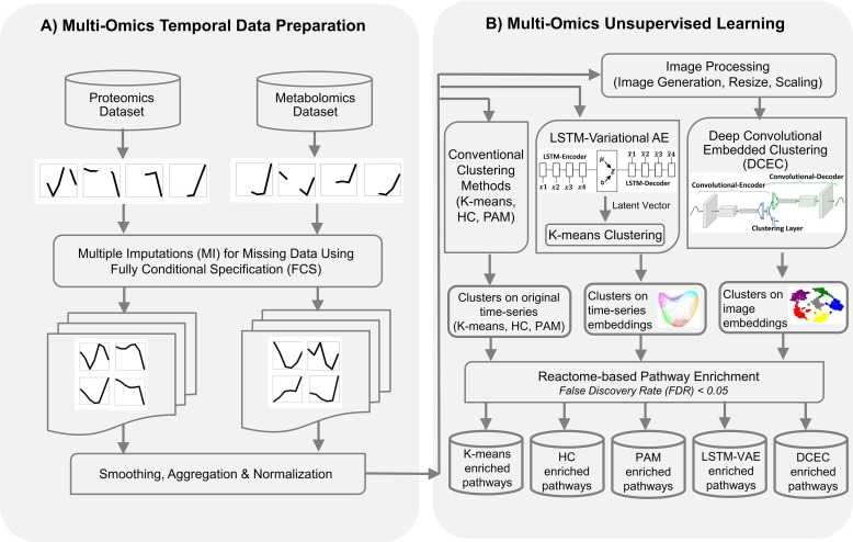 Unsupervised classification of multi-omics data during cardiac