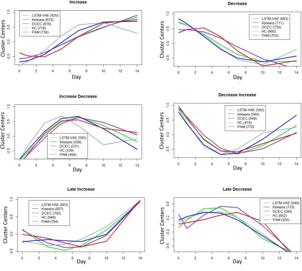 Unsupervised classification of multi-omics data during