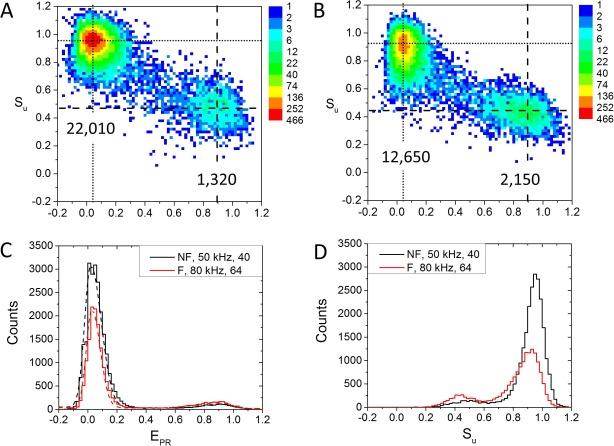 High-throughput smFRET analysis of freely diffusing nucleic