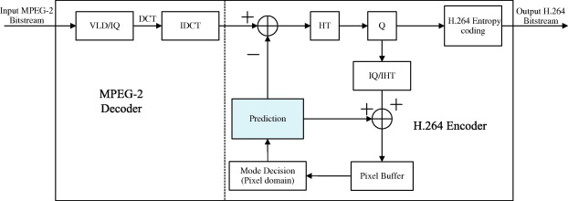 Fast Interframe mode decision algorithm based on mode