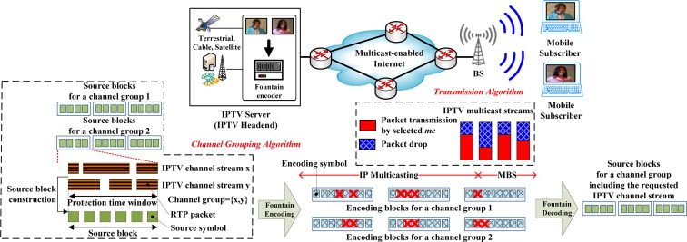 A novel fountain code-based mobile IPTV multicast system
