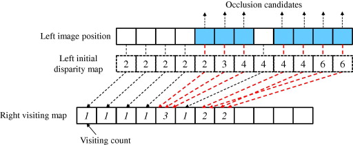 Discontinuity preserving disparity estimation with occlusion