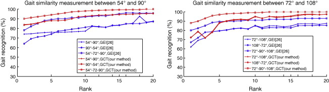 Cross-view gait recognition based on human walking trajectory