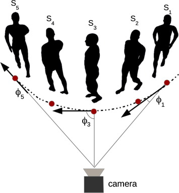 A new approach for multi-view gait recognition on