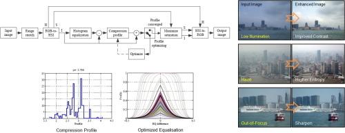 Histogram equalization and optimal profile compression based